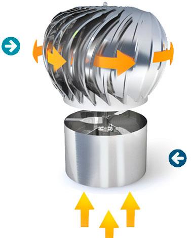 Вентиляционный турбо дефлектор Вентдефлектор